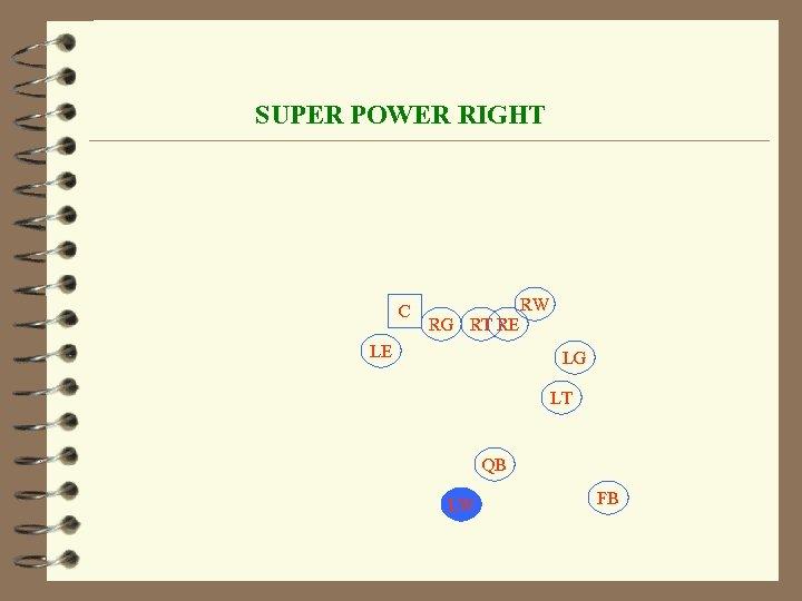 SUPER POWER RIGHT C RW RG RT RE LE LG LT QB LW FB