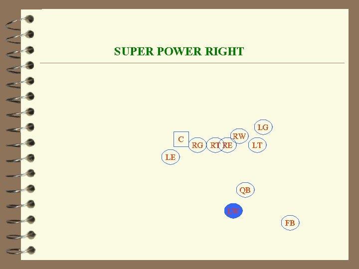 SUPER POWER RIGHT LG C RW RG RT RE LT LE QB LW FB