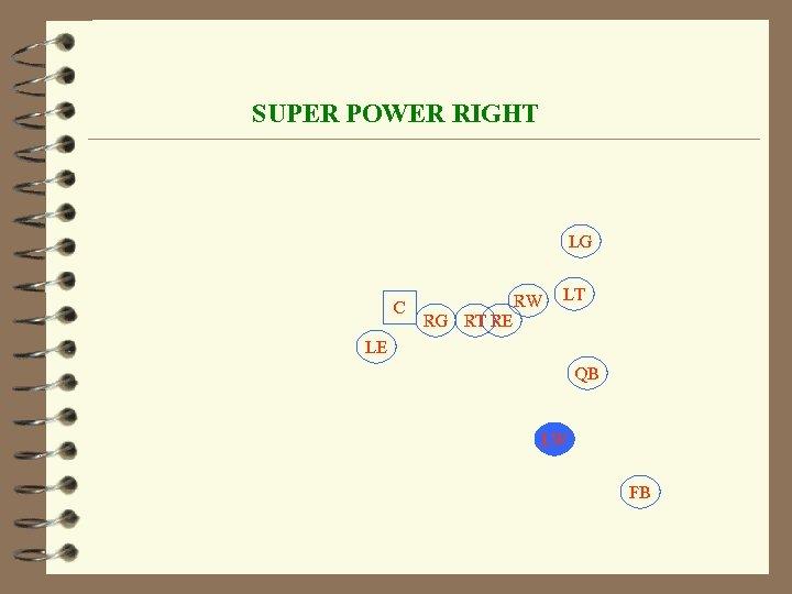 SUPER POWER RIGHT LG C RW LT RG RT RE LE QB LW FB