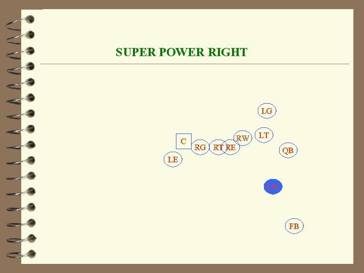 SUPER POWER RIGHT LG C RW LT RG RT RE QB LE LW FB