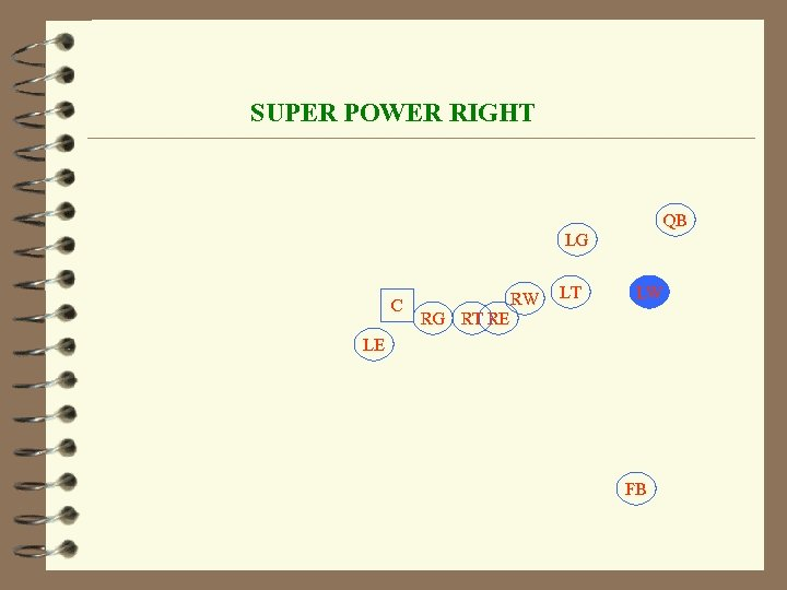 SUPER POWER RIGHT QB LG C RW LT LW RG RT RE LE FB