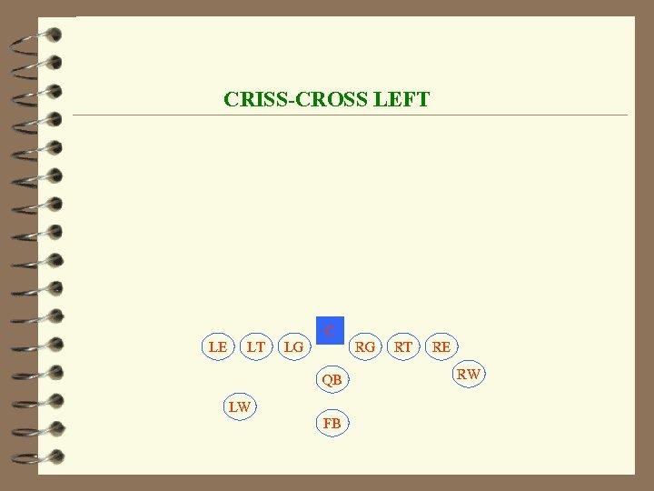 CRISS-CROSS LEFT C LE LT LG RG QB LW FB RT RE RW