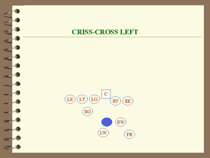 CRISS-CROSS LEFT C LE LT LG RT RE RG QB LW RW FB