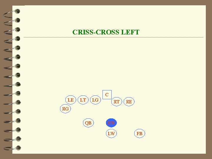 CRISS-CROSS LEFT C LE LT LG RT RE RG QB RW LW FB