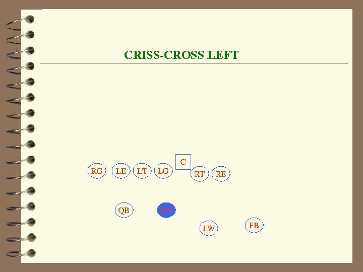 CRISS-CROSS LEFT C RG LE QB LT LG RT RE RW LW FB