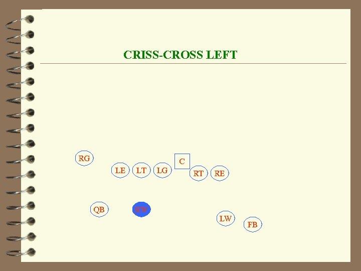 CRISS-CROSS LEFT RG C LE QB LT LG RT RE RW LW FB