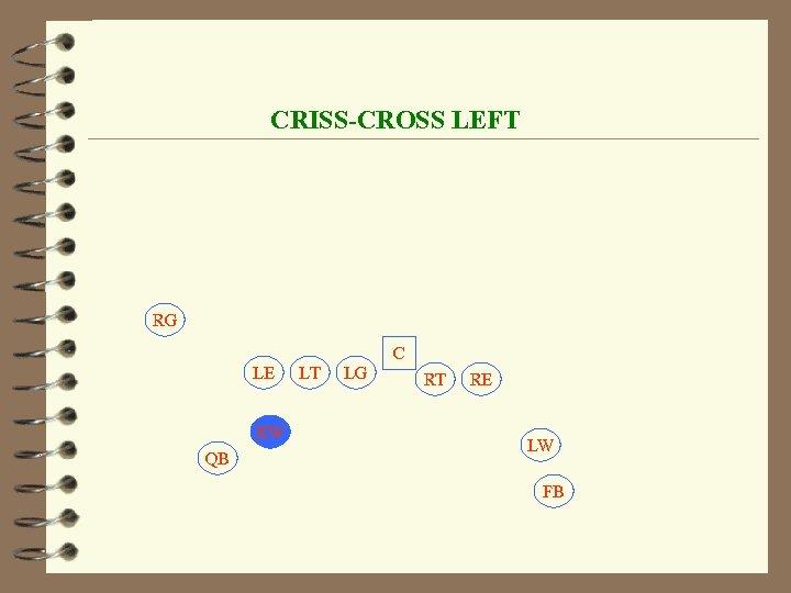 CRISS-CROSS LEFT RG C LE RW QB LT LG RT RE LW FB