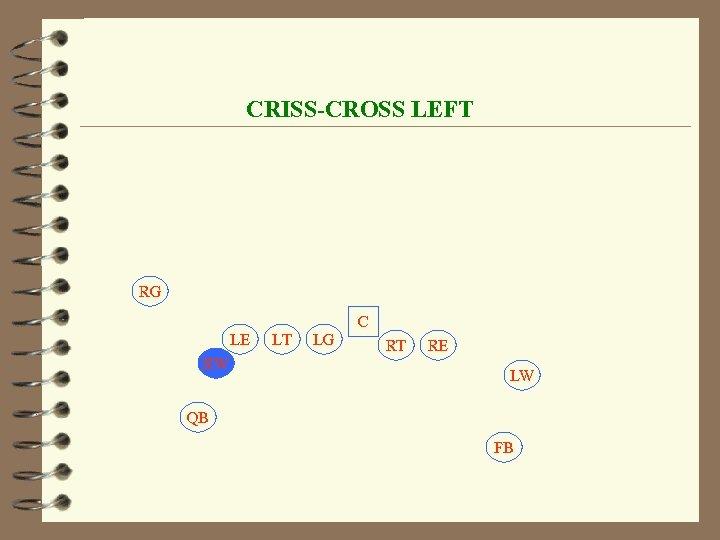 CRISS-CROSS LEFT RG C LE RW LT LG RT RE LW QB FB