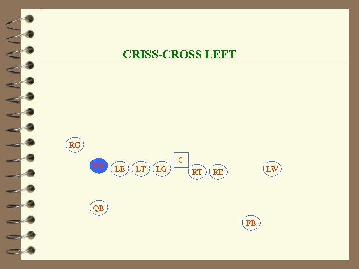 CRISS-CROSS LEFT RG RW C LE LT LG RT LW RE QB FB