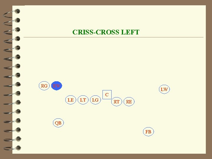 CRISS-CROSS LEFT RG RW LW C LE LT LG RT RE QB FB