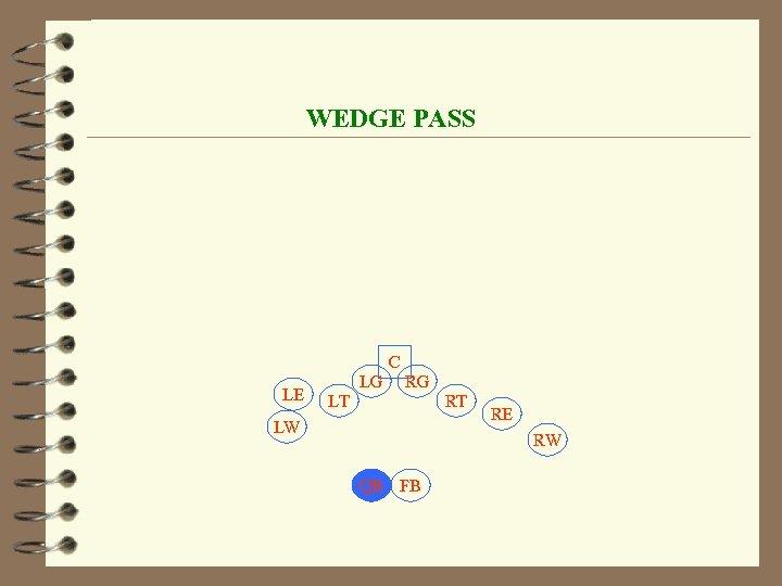 WEDGE PASS C LE LG RG LT RT LW RE RW QB FB
