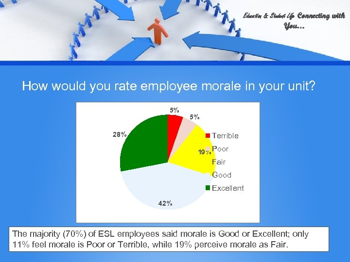 Education & Student Life Connecting with You… How would you rate employee morale in