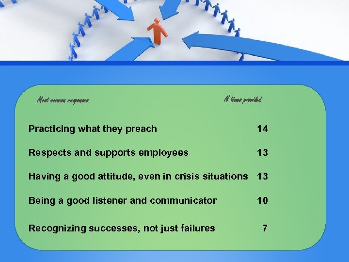 Most common responses N times provided Practicing what they preach 14 Respects and supports