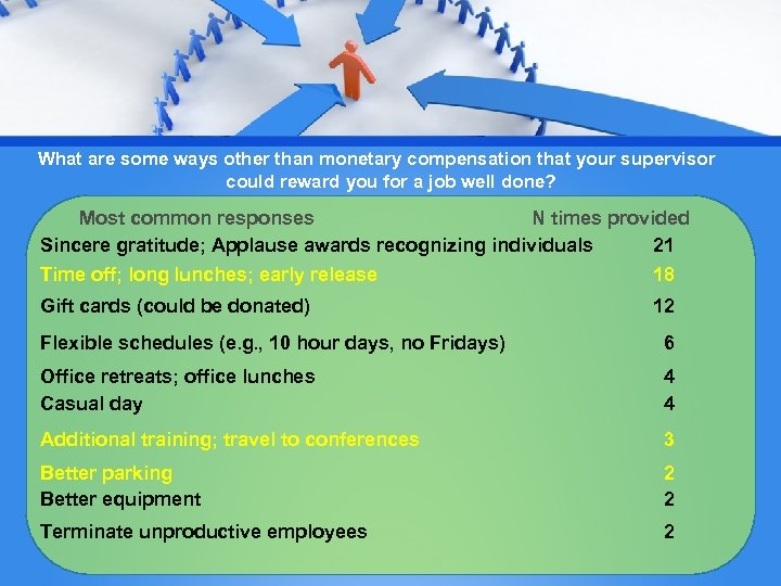 What are some ways other than monetary compensation that your supervisor could reward you