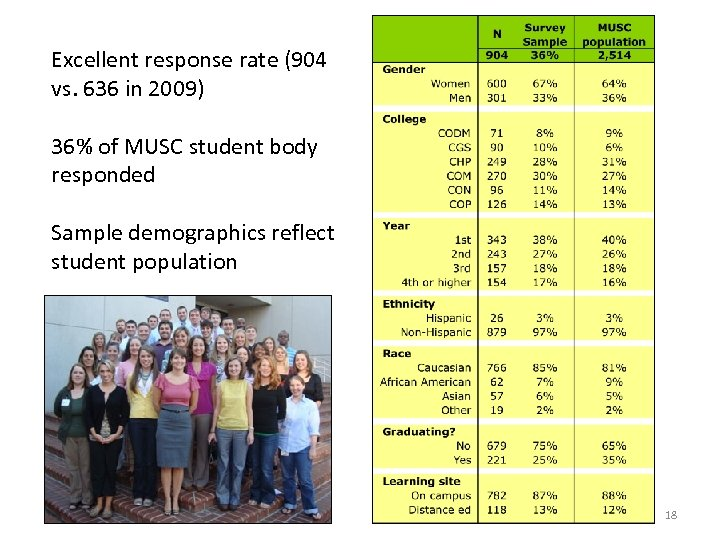 Excellent response rate (904 vs. 636 in 2009) 36% of MUSC student body responded