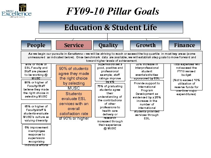 FY 09 -10 Pillar Goals Education & Student Life People Service Quality Growth Finance