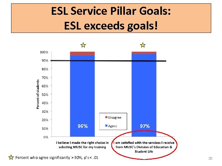 ESL Service Pillar Goals: ESL exceeds goals! 96% 97% Percent who agree significantly >