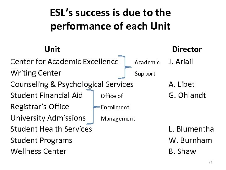 ESL's success is due to the performance of each Unit Center for Academic Excellence