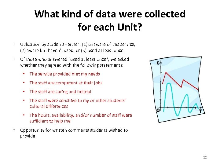 What kind of data were collected for each Unit? • Utilization by students--either: (1)