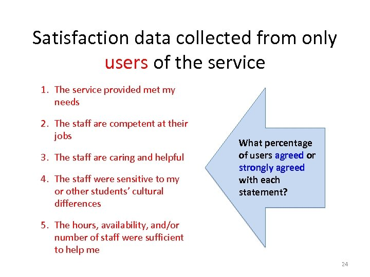 Satisfaction data collected from only users of the service 1. The service provided met