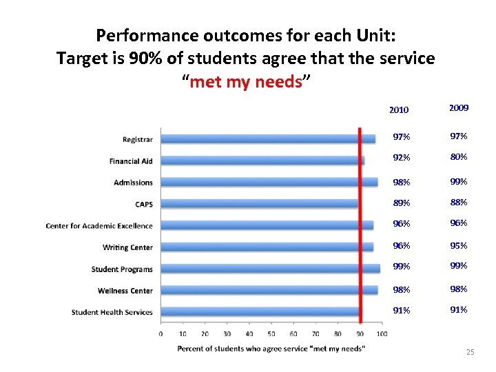 Performance outcomes for each Unit: Target is 90% of students agree that the service