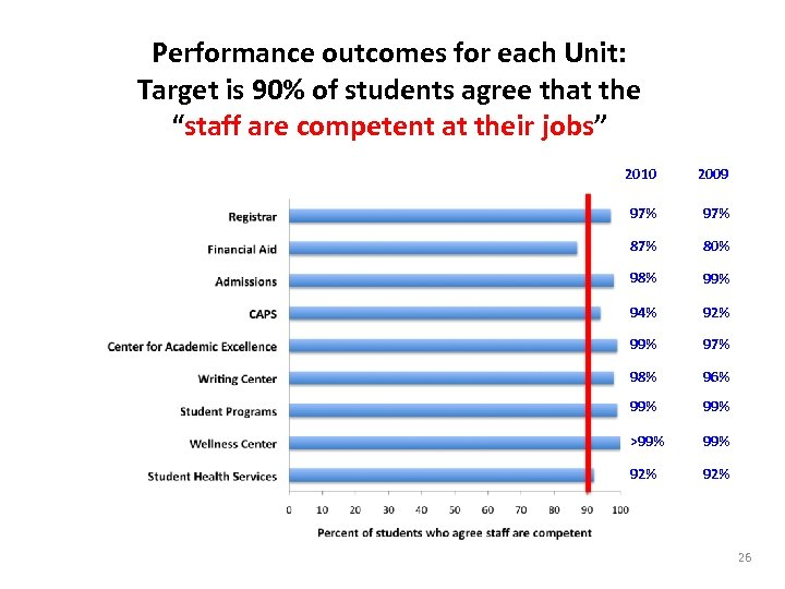"Performance outcomes for each Unit: Target is 90% of students agree that the ""staff"