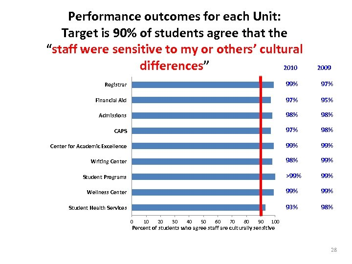 """Performance outcomes for each Unit: Target is 90% of students agree that the """"staff"""