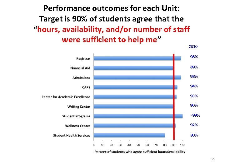 """Performance outcomes for each Unit: Target is 90% of students agree that the """"hours,"""