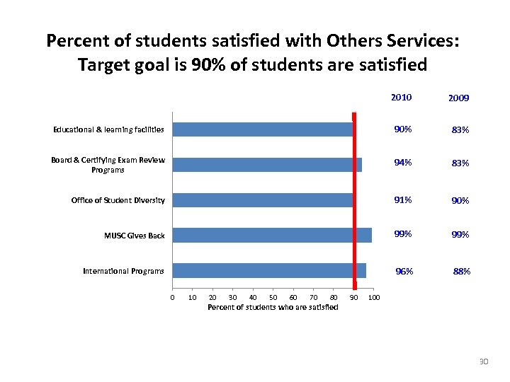 Percent of students satisfied with Others Services: Target goal is 90% of students are