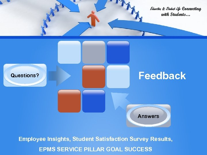 Education & Student Life Connecting with Students… Questions? Feedback Answers Employee Insights, Student Satisfaction