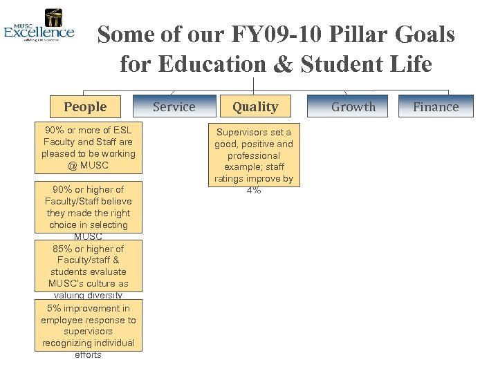 Some of our FY 09 -10 Pillar Goals for Education & Student Life People