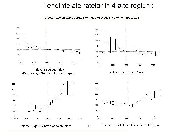 Tendinte ale ratelor in 4 alte regiuni: Global Tuberculosis Control. WHO Report 2003. WHO/HTM/TB/2004.