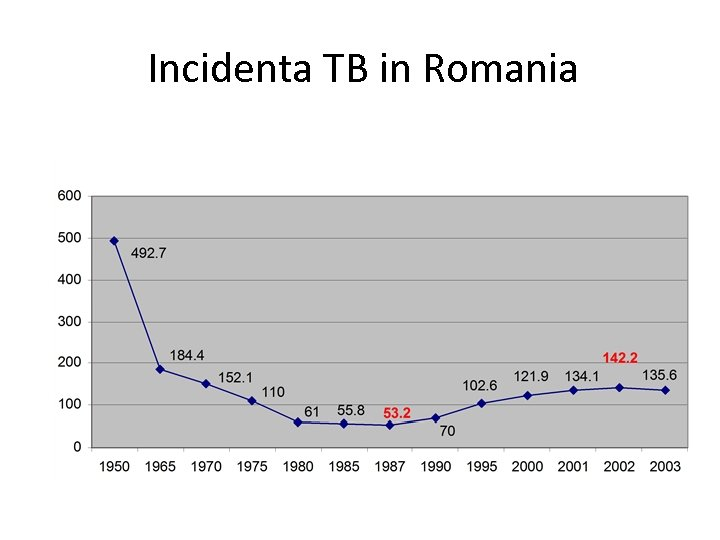 Incidenta TB in Romania