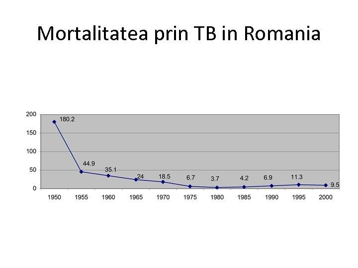Mortalitatea prin TB in Romania