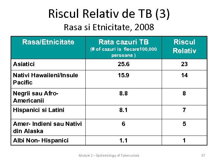 Riscul Relativ de TB (3) Rasa si Etnicitate, 2008 Rasa/Etnicitate Rata cazuri TB (#