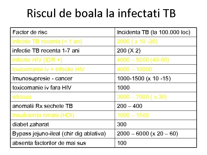 Riscul de boala la infectati TB Factor de risc Incidenta TB (la 100. 000
