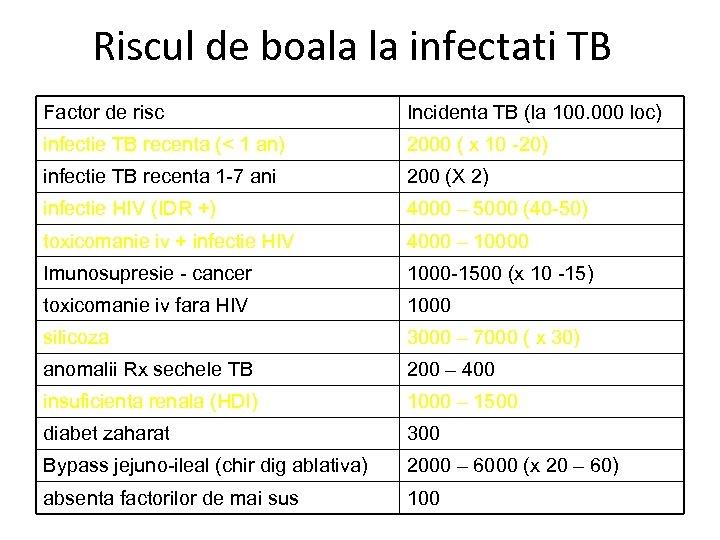 Riscul de boala la infectati TB Factor de risc Incidenta TB (la 100. 000