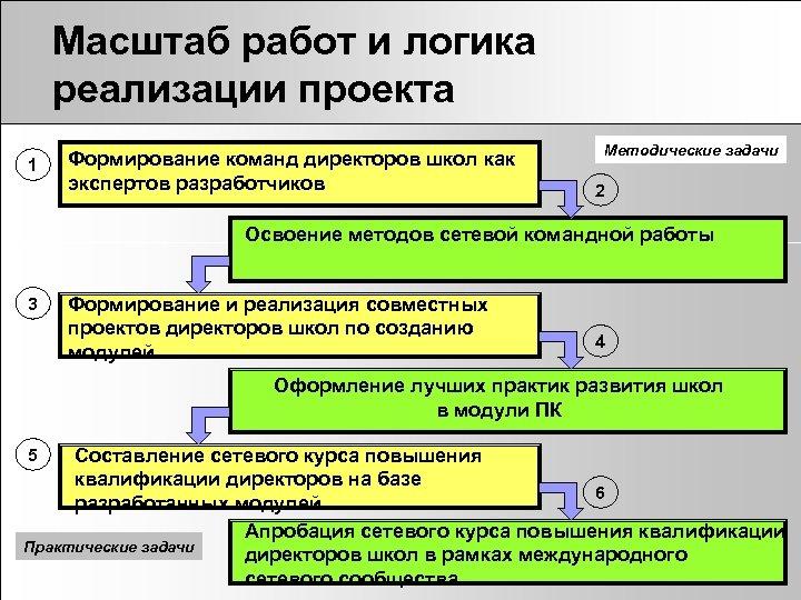 Масштаб работ и логика реализации проекта 1 Формирование команд директоров школ как экспертов разработчиков