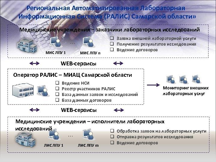 Региональная Автоматизированная Лабораторная Информационная Система (РАЛИС) Самарской области» Медицинские учреждения – заказчики лабораторных исследований