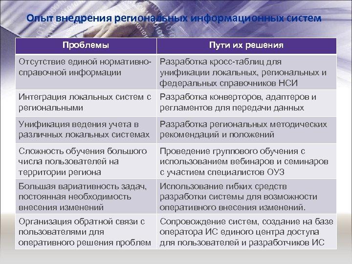 Опыт внедрения региональных информационных систем Проблемы Пути их решения Отсутствие единой нормативно- Разработка кросс-таблиц
