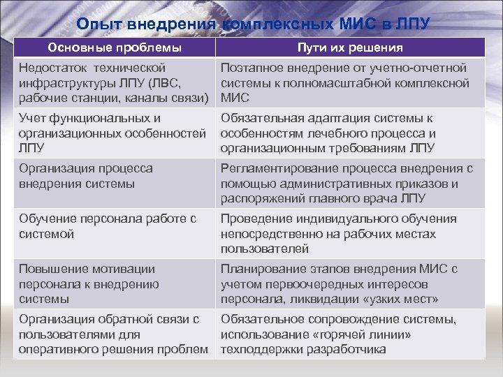 Опыт внедрения комплексных МИС в ЛПУ Основные проблемы Пути их решения Недостаток технической инфраструктуры