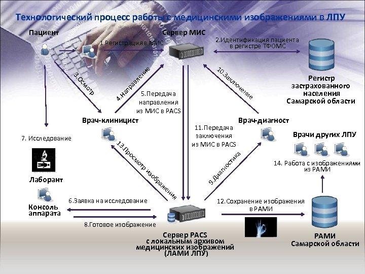 Технологический процесс работы с медицинскими изображениями в ЛПУ Пациент Сервер МИС 1. Регистрация в