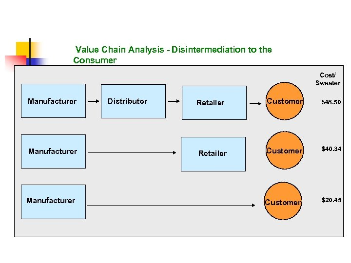 Value Chain Analysis - Disintermediation to the Consumer Cost/ Sweater Manufacturer Distributor Retailer Customer