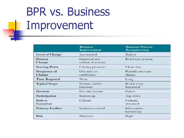 BPR vs. Business Improvement