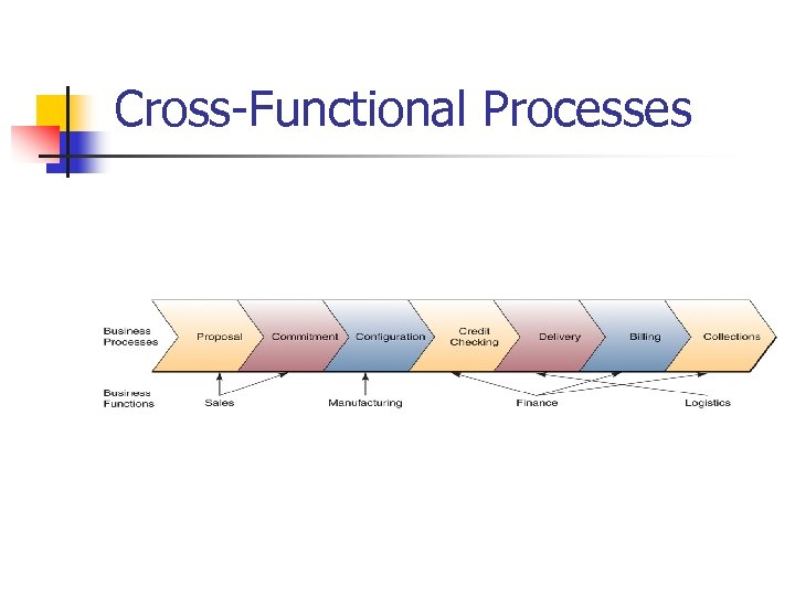 Cross-Functional Processes