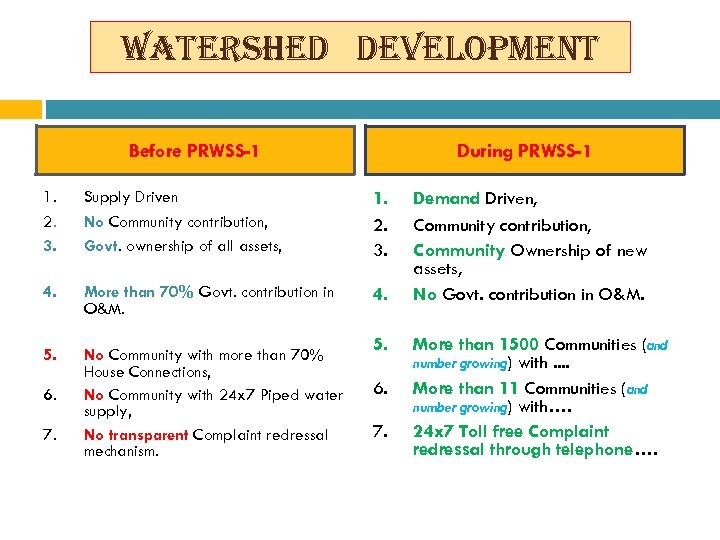 watershed development Before PRWSS-1 During PRWSS-1 1. 2. 3. Supply Driven No Community contribution,