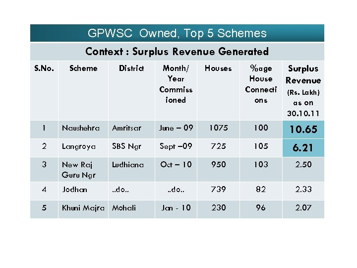 GPWSC Owned, Top 5 Schemes Context : Surplus Revenue Generated S. No. Scheme District