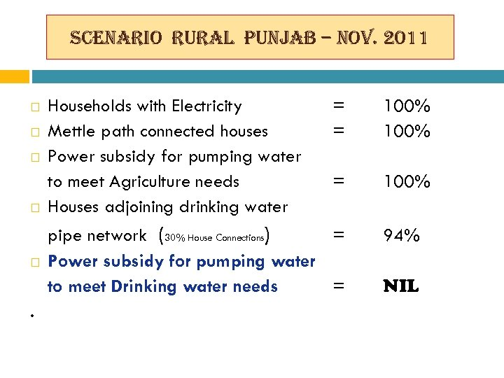 scenario rural punjab – nov. 2011 . Households with Electricity Mettle path connected houses