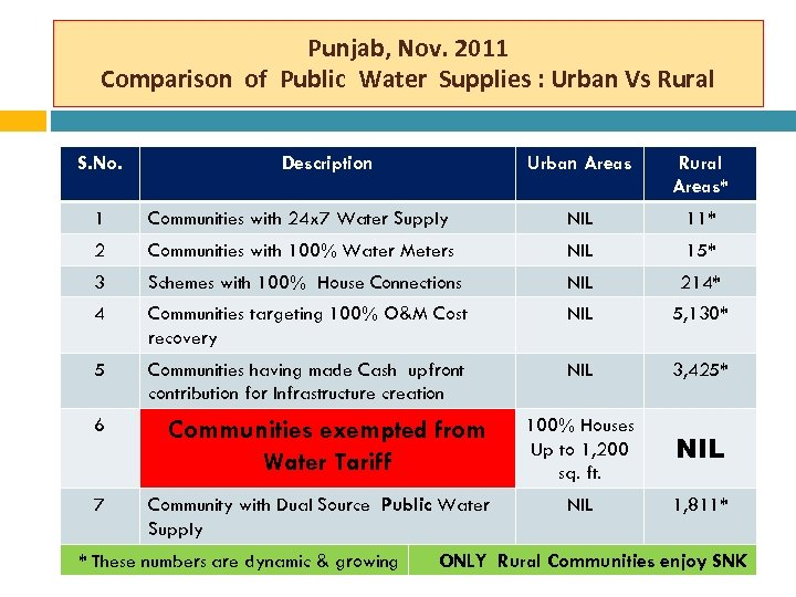 Punjab, Nov. 2011 Comparison of Public Water Supplies : Urban Vs Rural S. No.