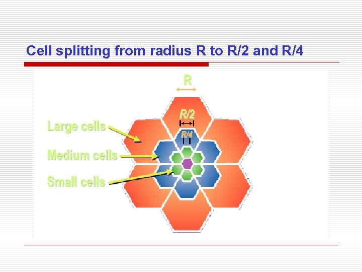 Cell splitting from radius R to R/2 and R/4